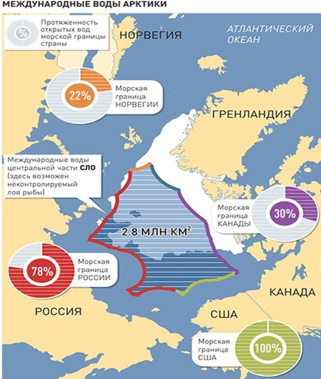 Международные воды Арктики