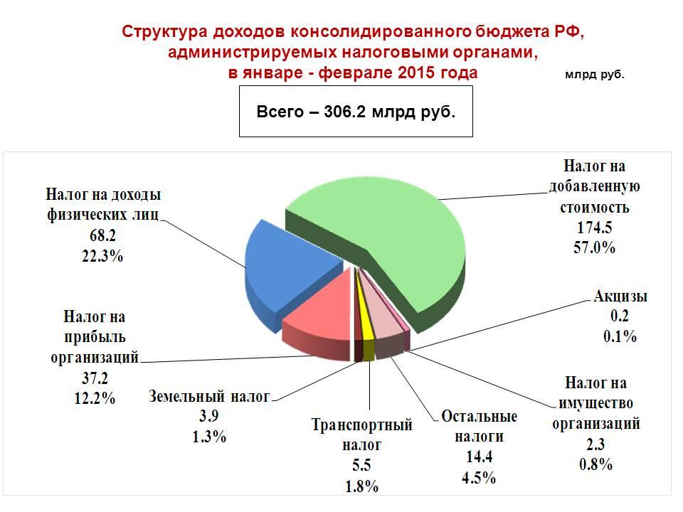 В бюджет города Москвы с